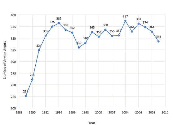 Figure 1: Armed Actors Per Year